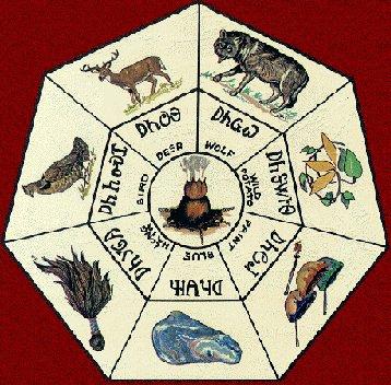 Cherokee Wolf Clan Symbols